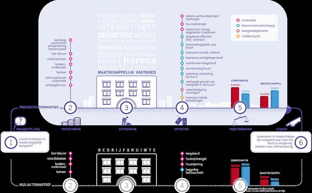 Infographic maatschappelijk vastgoed (klik voor een uitvergroting)