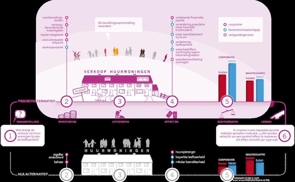 Infographic verkoop huurwoningen (klik voor een uitvergroting)